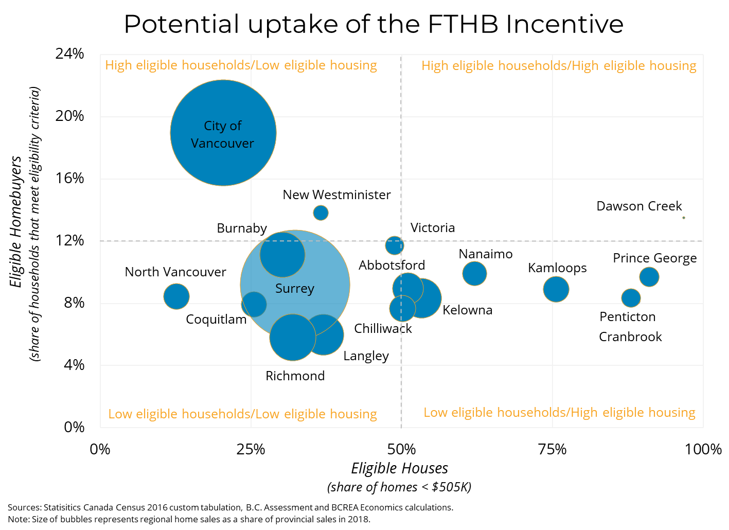 Potential Uptake Of The First Time Home Buyer Incentive